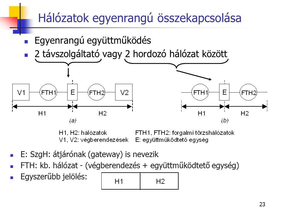 23 Hálózatok egyenrangú összekapcsolása Egyenrangú együttműködés 2 távszolgáltató vagy 2 hordozó hálózat között E: SzgH: átjárónak (gateway) is nevezik FTH: kb.