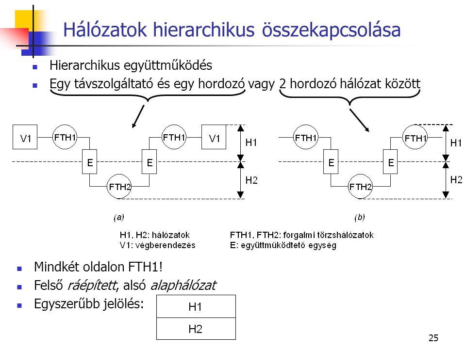 25 Hálózatok hierarchikus összekapcsolása Hierarchikus együttműködés Egy távszolgáltató és egy hordozó vagy 2 hordozó hálózat között Mindkét oldalon FTH1.