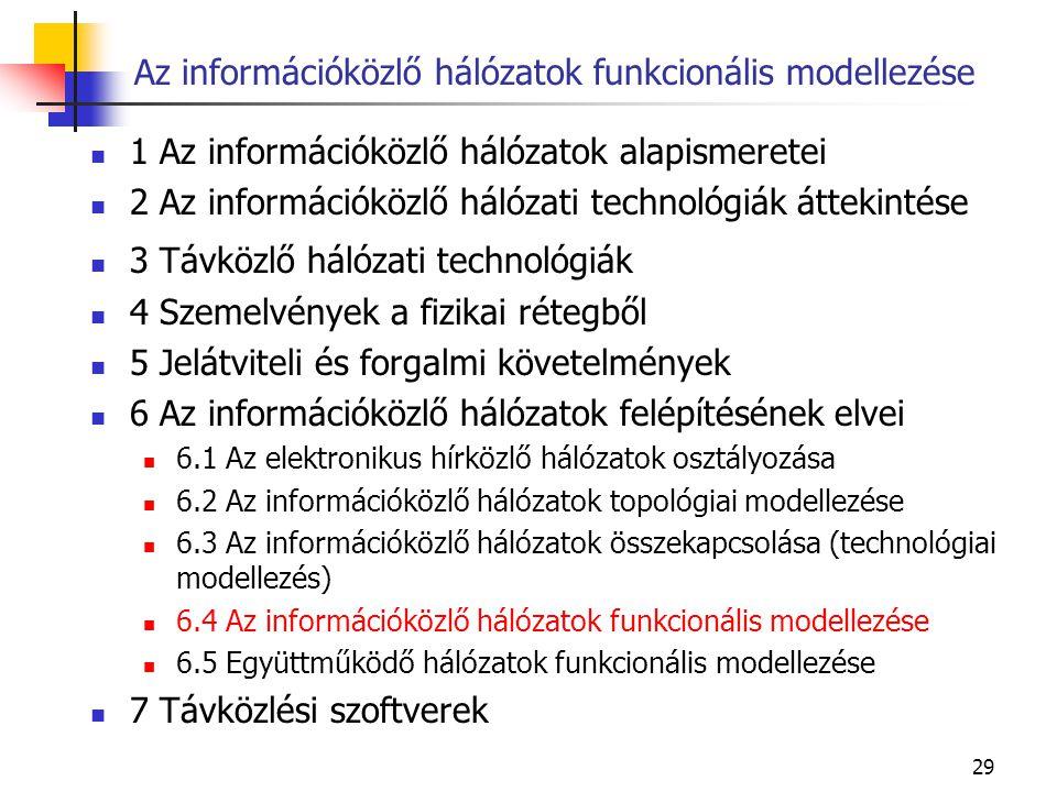 29 Az információközlő hálózatok funkcionális modellezése 1 Az információközlő hálózatok alapismeretei 2 Az információközlő hálózati technológiák áttekintése 3 Távközlő hálózati technológiák 4 Szemelvények a fizikai rétegből 5 Jelátviteli és forgalmi követelmények 6 Az információközlő hálózatok felépítésének elvei 6.1 Az elektronikus hírközlő hálózatok osztályozása 6.2 Az információközlő hálózatok topológiai modellezése 6.3 Az információközlő hálózatok összekapcsolása (technológiai modellezés) 6.4 Az információközlő hálózatok funkcionális modellezése 6.5 Együttműködő hálózatok funkcionális modellezése 7 Távközlési szoftverek