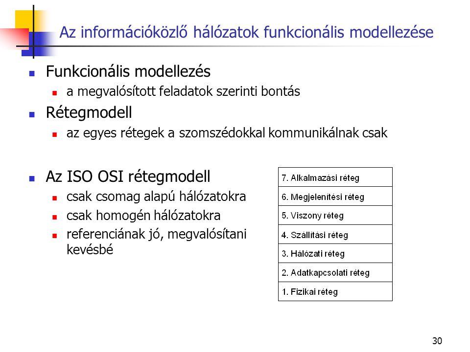 30 Funkcionális modellezés a megvalósított feladatok szerinti bontás Rétegmodell az egyes rétegek a szomszédokkal kommunikálnak csak Az ISO OSI rétegmodell csak csomag alapú hálózatokra csak homogén hálózatokra referenciának jó, megvalósítani kevésbé Az információközlő hálózatok funkcionális modellezése