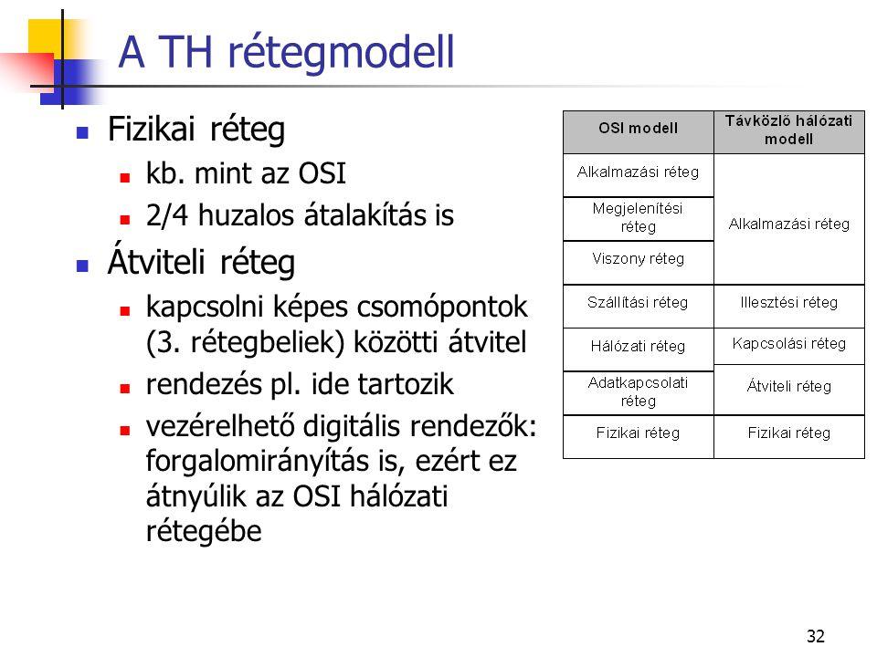 32 A TH rétegmodell Fizikai réteg kb.