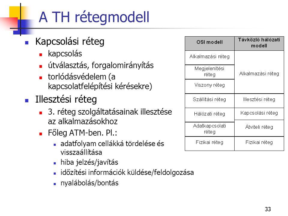 33 A TH rétegmodell Kapcsolási réteg kapcsolás útválasztás, forgalomirányítás torlódásvédelem (a kapcsolatfelépítési kérésekre) Illesztési réteg 3.