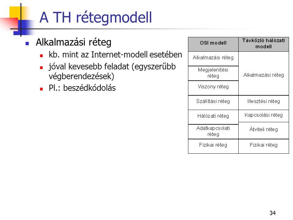34 A TH rétegmodell Alkalmazási réteg kb.