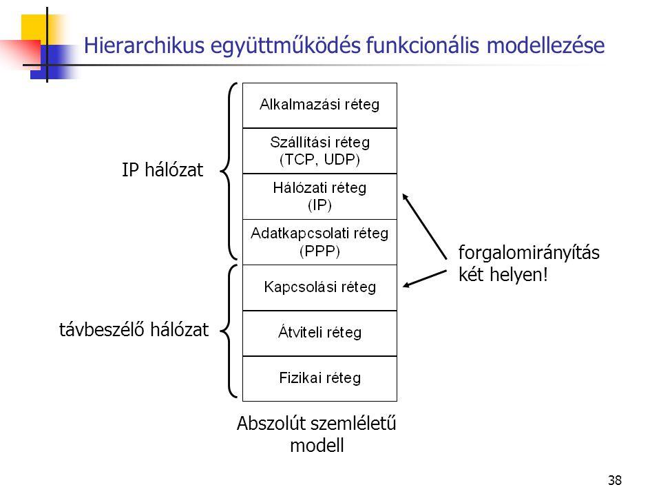 38 Hierarchikus együttműködés funkcionális modellezése Abszolút szemléletű modell IP hálózat távbeszélő hálózat forgalomirányítás két helyen!