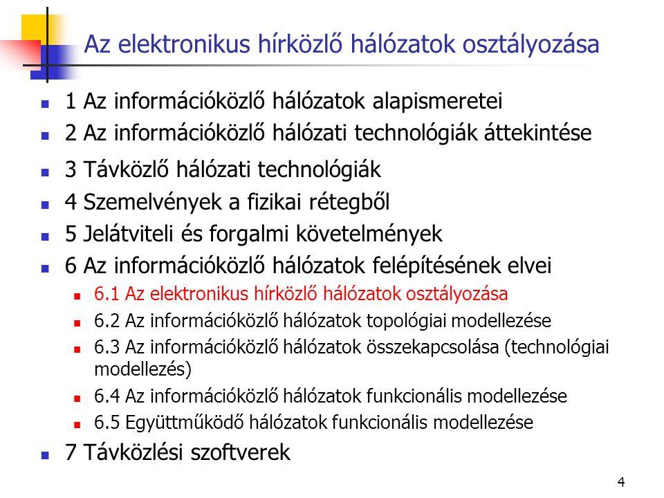 4 1 Az információközlő hálózatok alapismeretei 2 Az információközlő hálózati technológiák áttekintése 3 Távközlő hálózati technológiák 4 Szemelvények a fizikai rétegből 5 Jelátviteli és forgalmi követelmények 6 Az információközlő hálózatok felépítésének elvei 6.1 Az elektronikus hírközlő hálózatok osztályozása 6.2 Az információközlő hálózatok topológiai modellezése 6.3 Az információközlő hálózatok összekapcsolása (technológiai modellezés) 6.4 Az információközlő hálózatok funkcionális modellezése 6.5 Együttműködő hálózatok funkcionális modellezése 7 Távközlési szoftverek Az elektronikus hírközlő hálózatok osztályozása