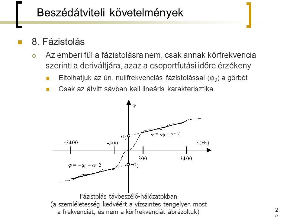 20 8. Fázistolás  Az emberi fül a fázistolásra nem, csak annak körfrekvencia szerinti a deriváltjára, azaz a csoportfutási időre érzékeny Eltolhatjuk