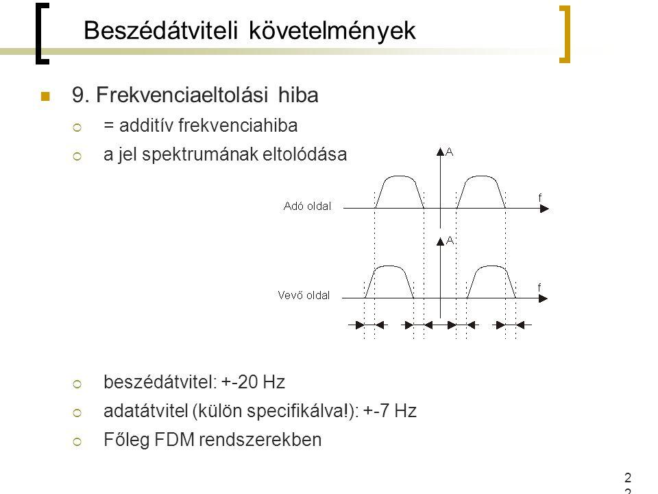 22 9. Frekvenciaeltolási hiba  = additív frekvenciahiba  a jel spektrumának eltolódása  beszédátvitel: +-20 Hz  adatátvitel (külön specifikálva!):