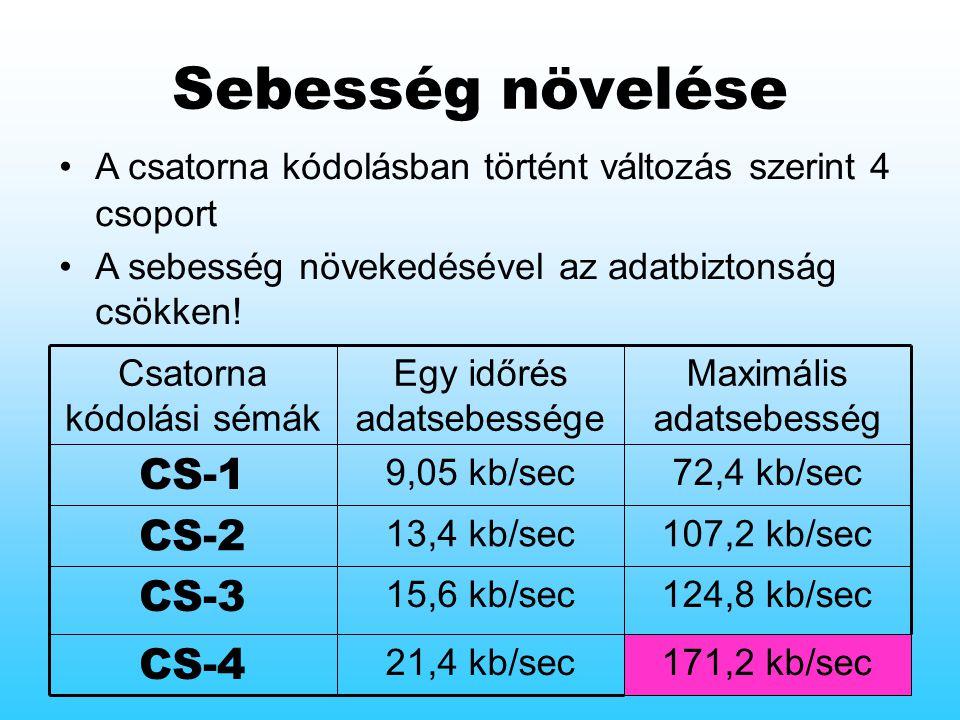 Sebesség növelése A csatorna kódolásban történt változás szerint 4 csoport A sebesség növekedésével az adatbiztonság csökken.