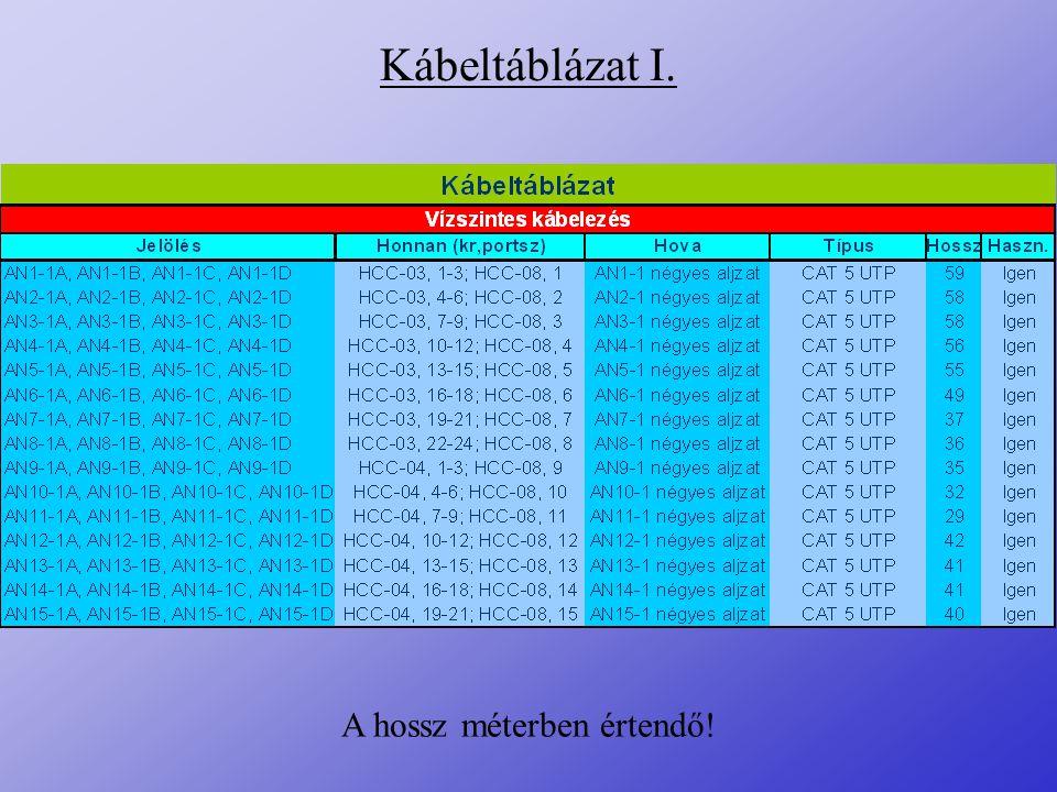 Kábeltáblázat I. A hossz méterben értendő!