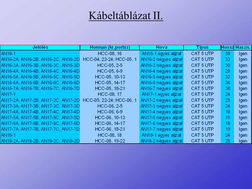 Kábeltáblázat II.