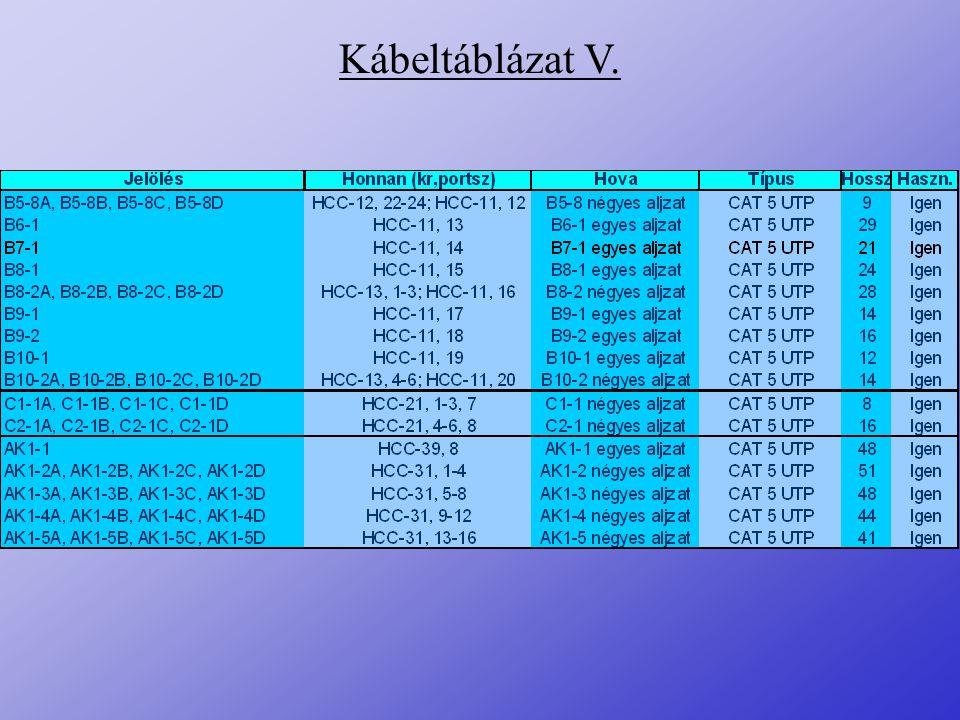Kábeltáblázat V.