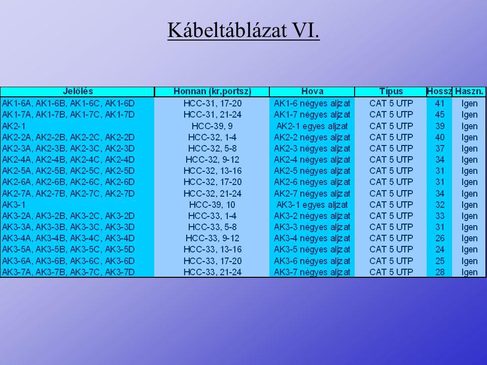 Kábeltáblázat VI.