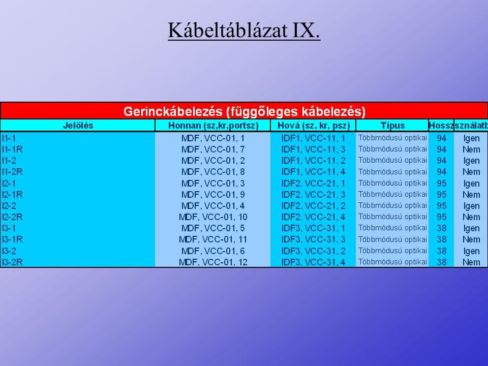 Kábeltáblázat IX.