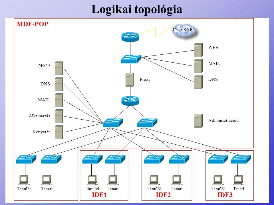Logikai topológia DHCP DNSMAILAlkalmazás Könyvtár WEB MAIL DNS Adminisztrációs Proxy MDF-POP TanulóiTanáriTanulóiTanári IDF3 TanulóiTanári IDF2 Tanuló