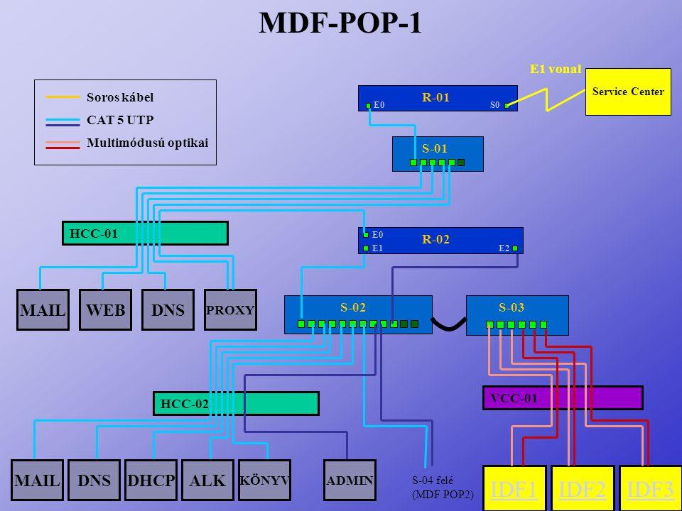 MDF-POP-1 HCC-01 DNSWEBMAIL PROXY VCC-01 HCC-02 IDF2IDF1IDF3 S-01 S-02S-03 Soros kábel CAT 5 UTP Multimódusú optikai MAILDNSDHCPALK ADMINKÖNYV S-04 fe