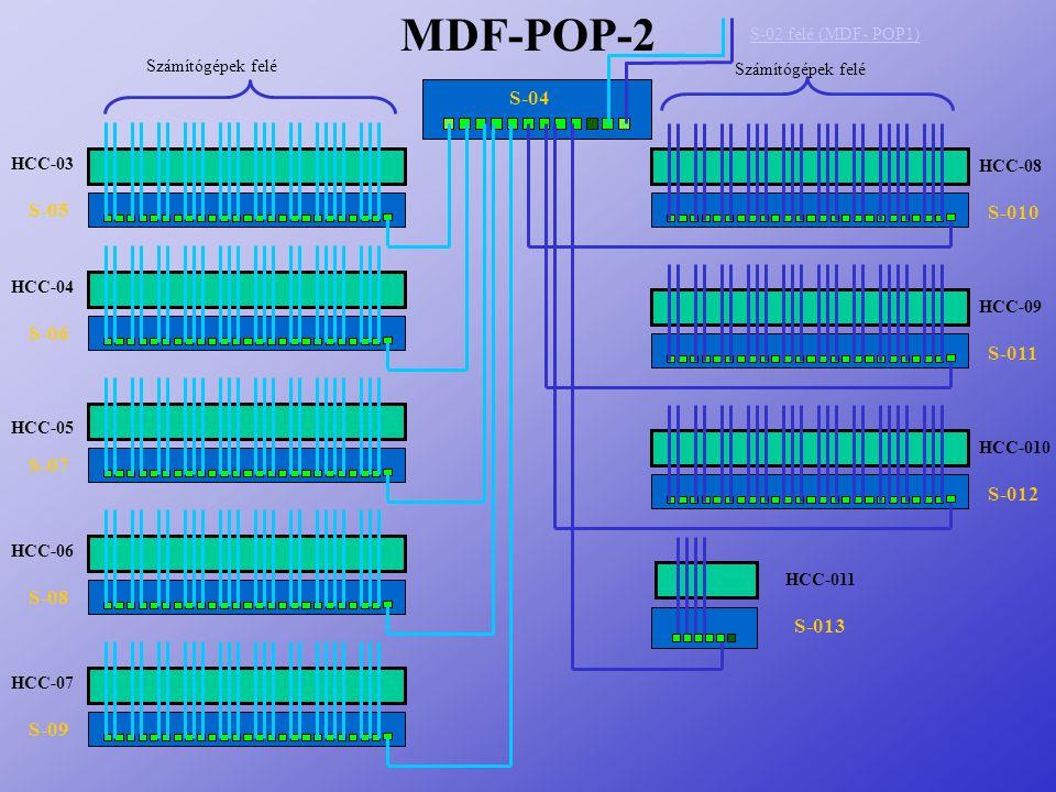 S-013 S-012 S-011 S-010 HCC-011 HCC-08 HCC-09 HCC-010 S-05 S-06 S-07 S-08 S-09 HCC-03 HCC-04 HCC-05 HCC-06 HCC-07 MDF-POP-2 S-04 S-02 felé (MDF- POP1)