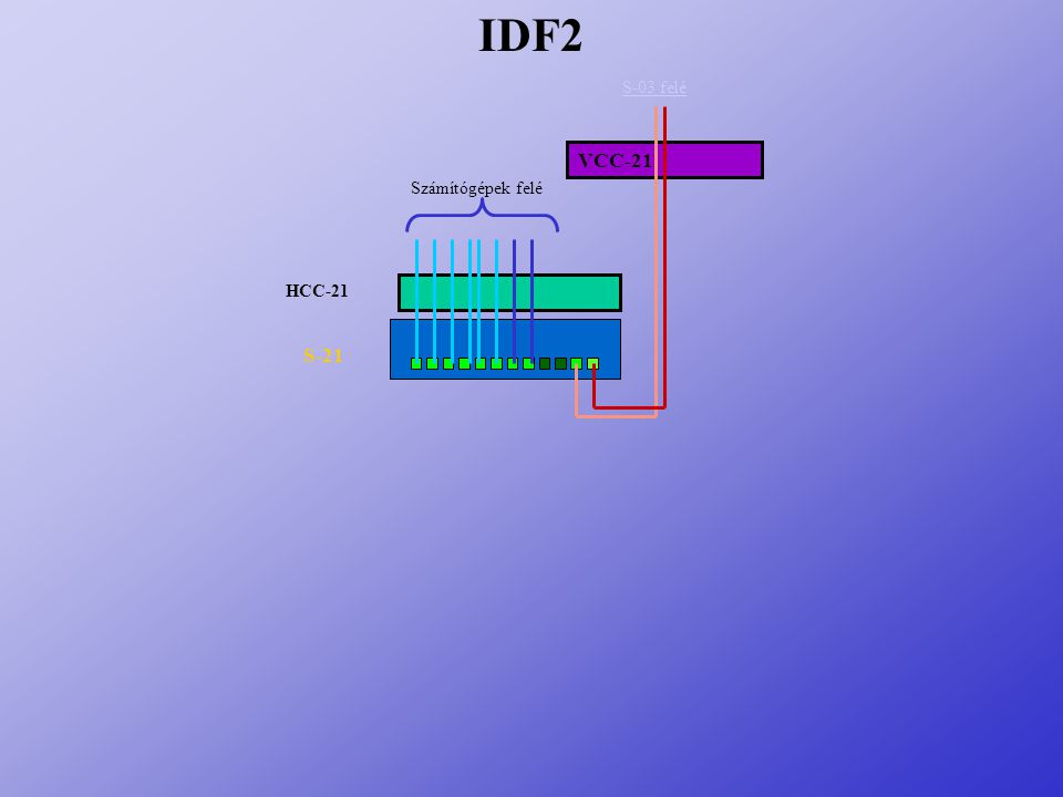 VCC-21 HCC-21 S-21 IDF2 S-03 felé Számítógépek felé