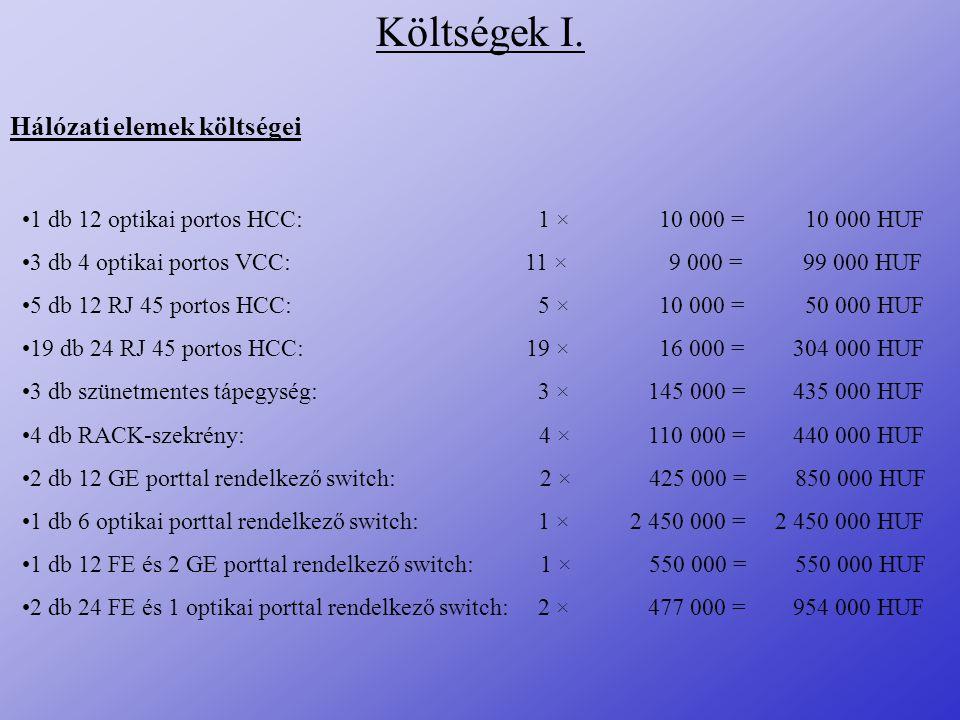Költségek I. Hálózati elemek költségei 1 db 12 optikai portos HCC: 1 × 10 000 = 10 000 HUF 3 db 4 optikai portos VCC: 11 × 9 000 = 99 000 HUF 5 db 12