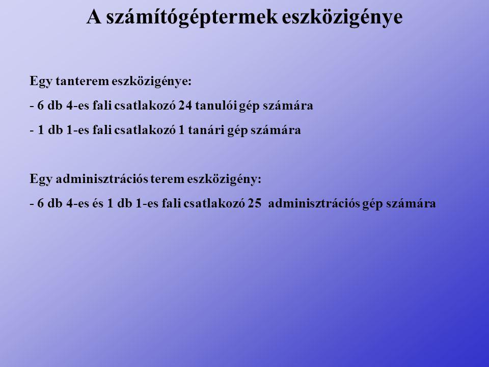 Fizikai topológia 4-es fali csatlakozó 1-es fali csatlakozó Multimódusú optikai CAT 5 UTP IDF3 IDF1IDF2 MDF C1 C2 B1 B2 B3 B4 B5 B9 B10 B8 B6 B7 AK1AK5 AK6AK2 AK3AK7 AK8AK4 AK9AK10AN28 AN27 AN26 AN25 AN24 AN23 AN22 AN21AN20 AN19 AN18 AN17 AN16 AN15 AN14 AN13 AN12 AN11 AN10 AN9 AN8 AN7 AN6 AN4 AN5 AN1 AN2 AN3