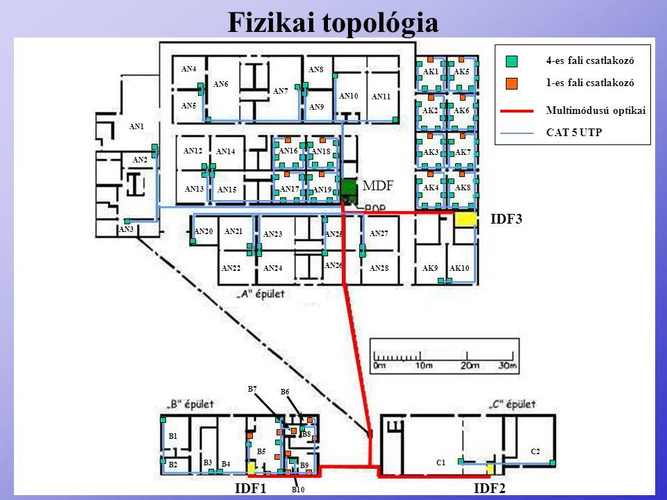 Fizikai topológia 4-es fali csatlakozó 1-es fali csatlakozó Multimódusú optikai CAT 5 UTP IDF3 IDF1IDF2 MDF C1 C2 B1 B2 B3 B4 B5 B9 B10 B8 B6 B7 AK1AK