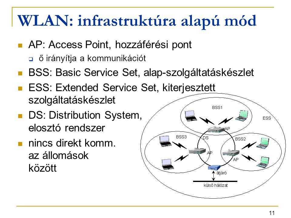 11 WLAN: infrastruktúra alapú mód AP: Access Point, hozzáférési pont  ő irányítja a kommunikációt BSS: Basic Service Set, alap-szolgáltatáskészlet ESS: Extended Service Set, kiterjesztett szolgáltatáskészlet DS: Distribution System, elosztó rendszer nincs direkt komm.
