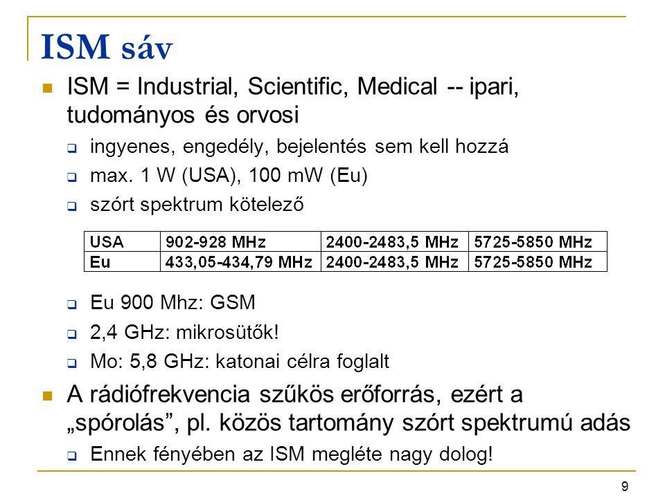 9 ISM sáv ISM = Industrial, Scientific, Medical -- ipari, tudományos és orvosi  ingyenes, engedély, bejelentés sem kell hozzá  max.
