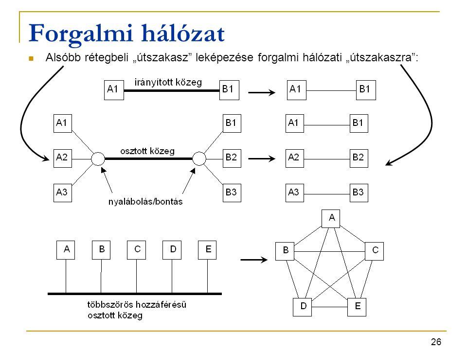 """26 Forgalmi hálózat Alsóbb rétegbeli """"útszakasz leképezése forgalmi hálózati """"útszakaszra :"""
