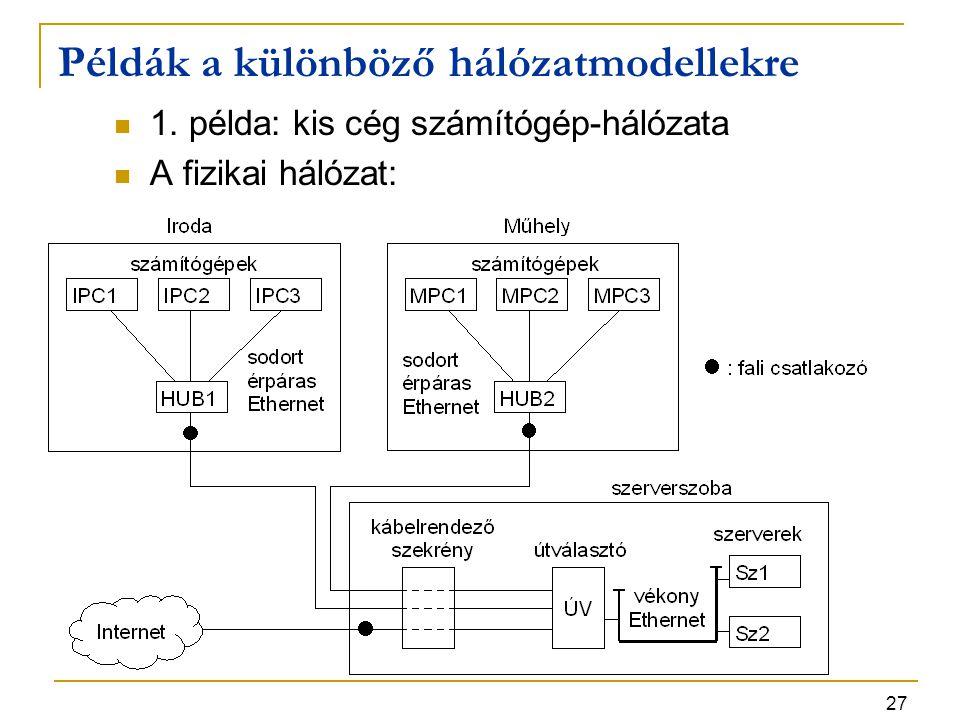 27 Példák a különböző hálózatmodellekre 1. példa: kis cég számítógép-hálózata A fizikai hálózat: