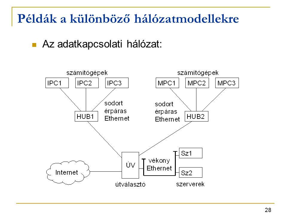 28 Példák a különböző hálózatmodellekre Az adatkapcsolati hálózat: