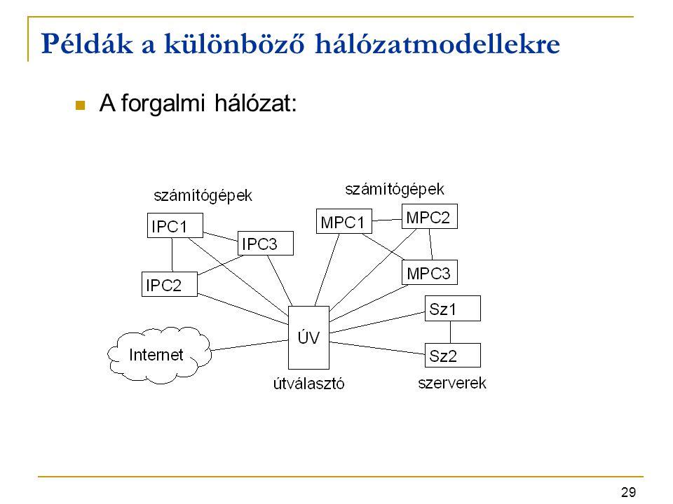 29 Példák a különböző hálózatmodellekre A forgalmi hálózat: