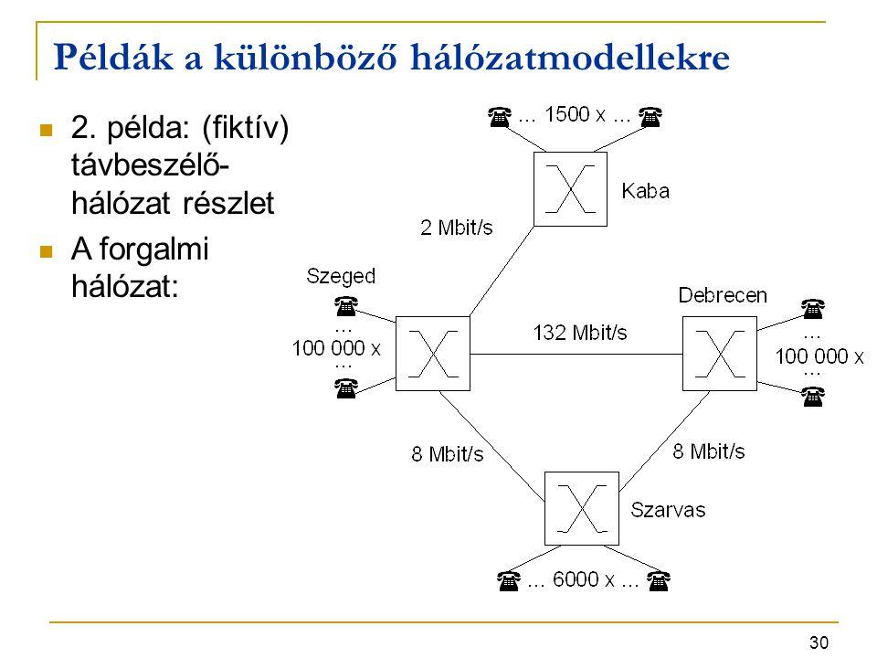 30 Példák a különböző hálózatmodellekre 2. példa: (fiktív) távbeszélő- hálózat részlet A forgalmi hálózat: