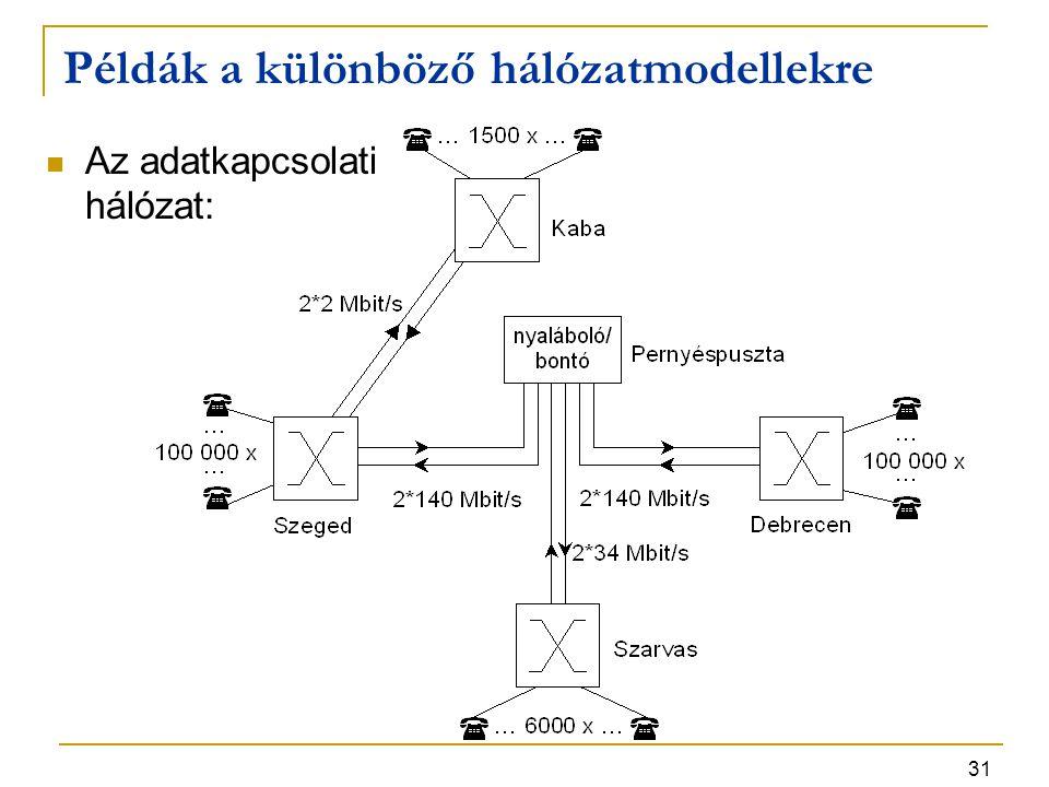 31 Példák a különböző hálózatmodellekre Az adatkapcsolati hálózat: