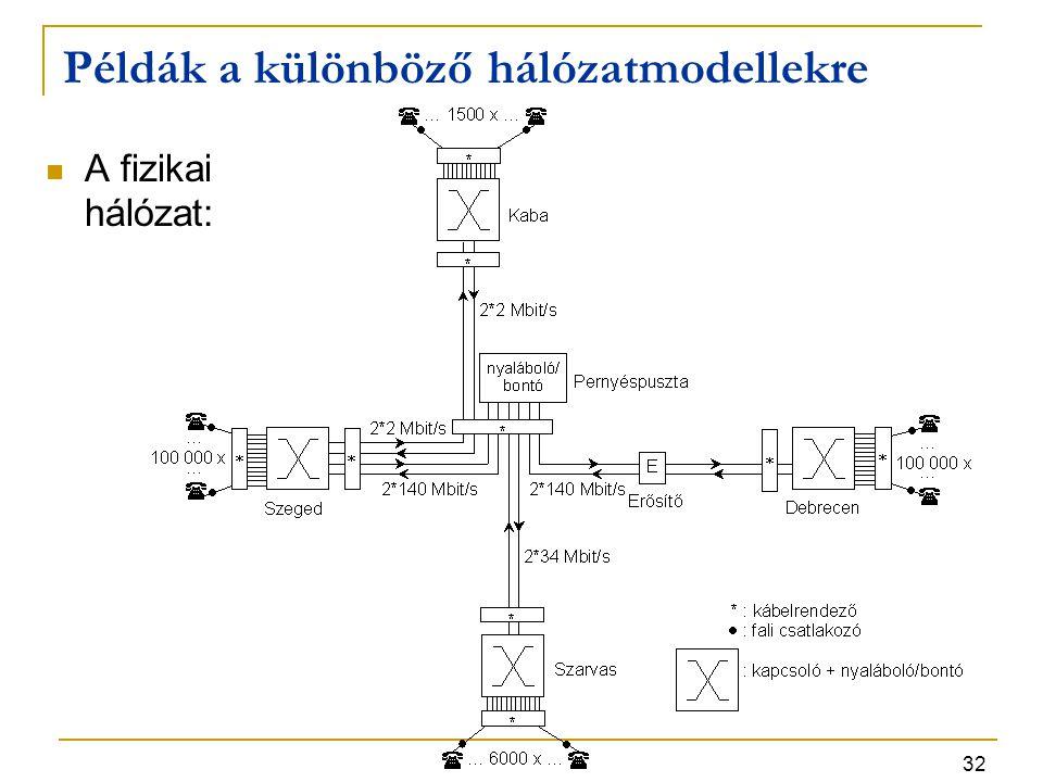 32 Példák a különböző hálózatmodellekre A fizikai hálózat: