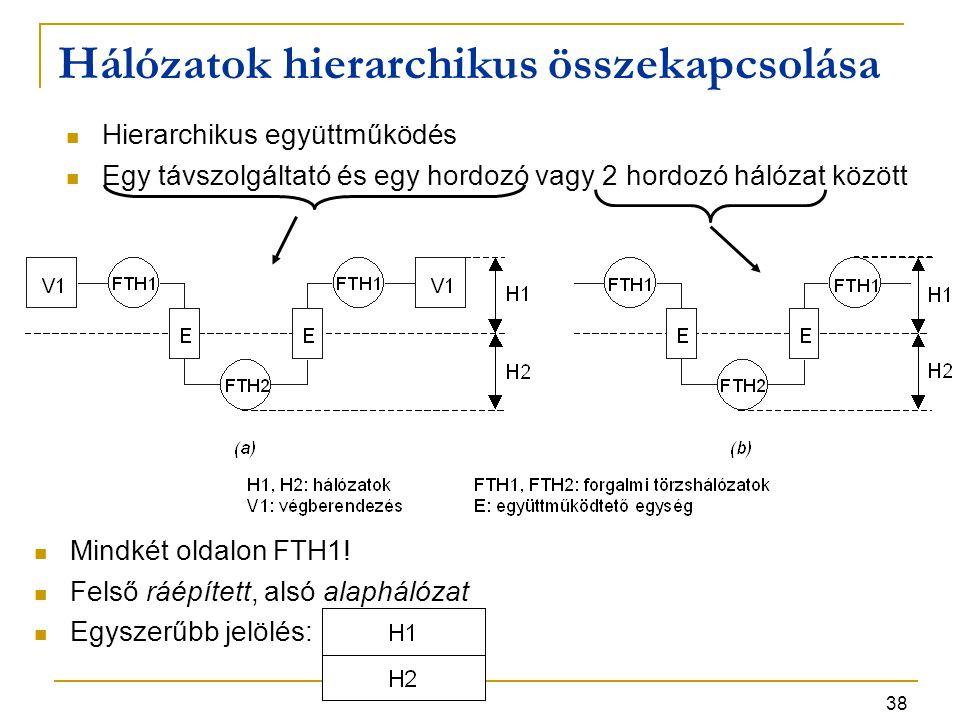 38 Hálózatok hierarchikus összekapcsolása Hierarchikus együttműködés Egy távszolgáltató és egy hordozó vagy 2 hordozó hálózat között Mindkét oldalon F