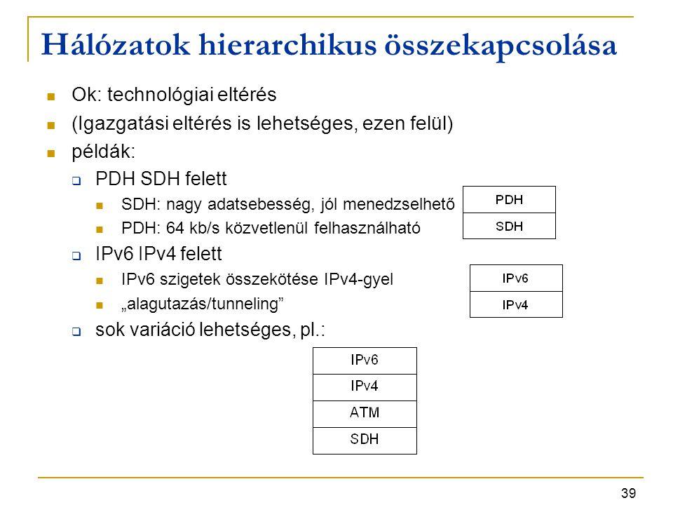 """39 Hálózatok hierarchikus összekapcsolása Ok: technológiai eltérés (Igazgatási eltérés is lehetséges, ezen felül) példák:  PDH SDH felett SDH: nagy adatsebesség, jól menedzselhető PDH: 64 kb/s közvetlenül felhasználható  IPv6 IPv4 felett IPv6 szigetek összekötése IPv4-gyel """"alagutazás/tunneling  sok variáció lehetséges, pl.:"""