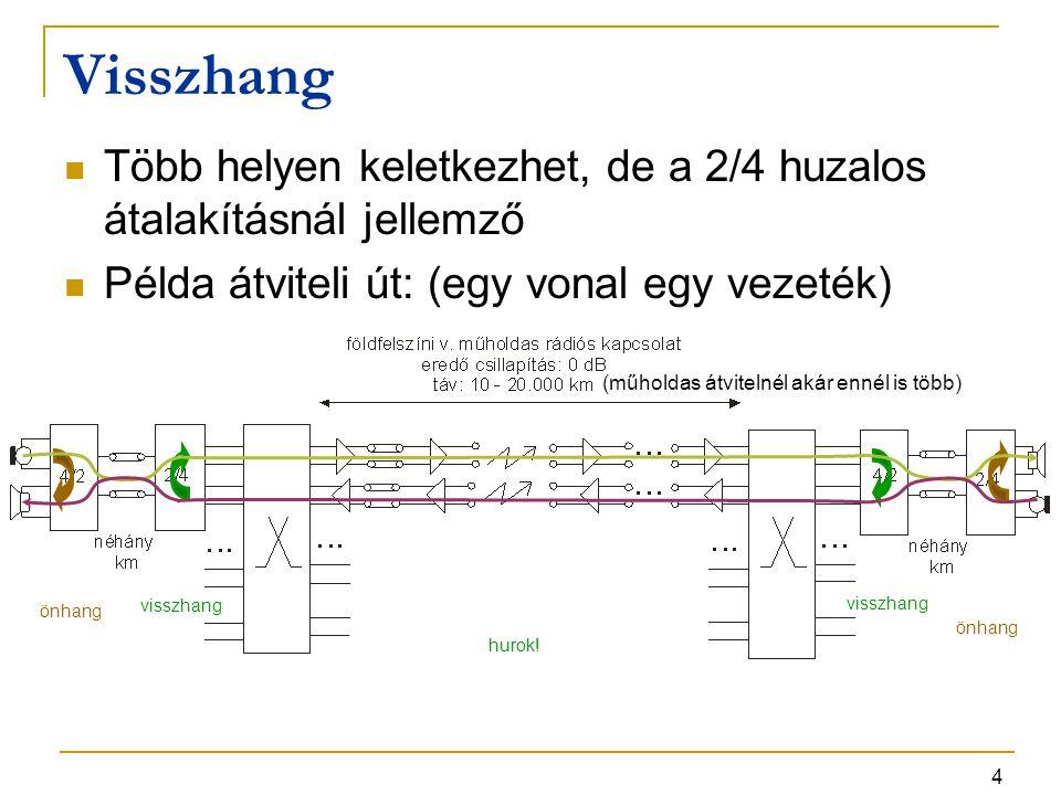 4 Visszhang Több helyen keletkezhet, de a 2/4 huzalos átalakításnál jellemző Példa átviteli út: (egy vonal egy vezeték) önhang visszhang hurok! (műhol
