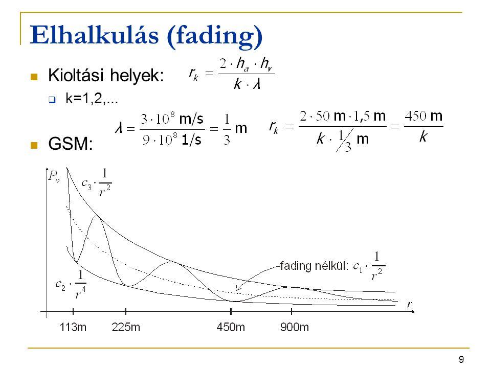 9 Elhalkulás (fading) Kioltási helyek:  k=1,2,... GSM:
