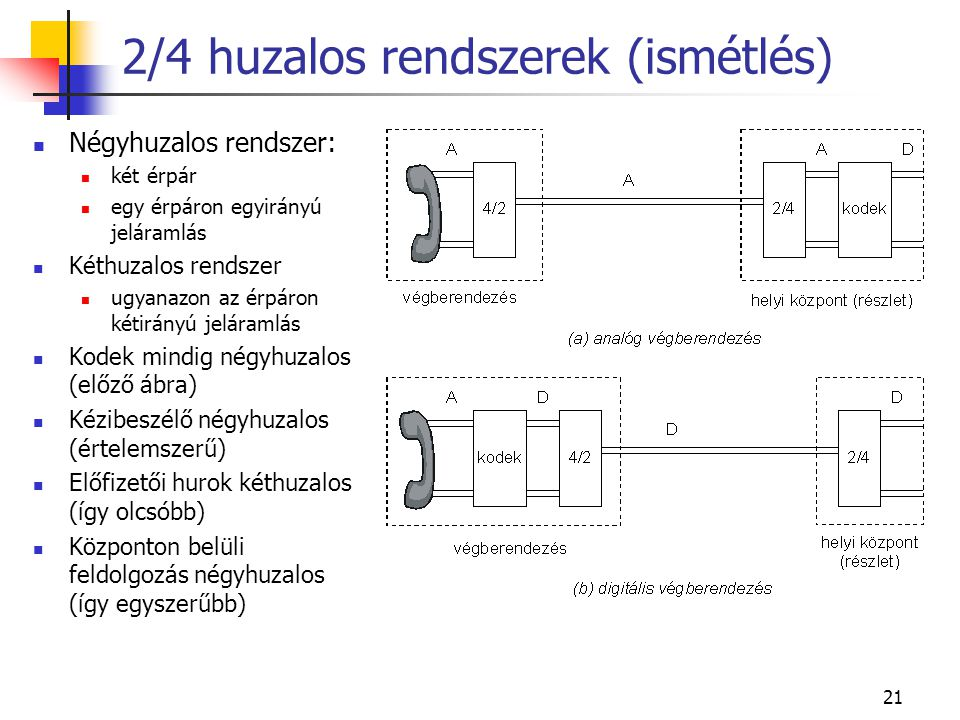 21 Négyhuzalos rendszer: két érpár egy érpáron egyirányú jeláramlás Kéthuzalos rendszer ugyanazon az érpáron kétirányú jeláramlás Kodek mindig négyhuzalos (előző ábra) Kézibeszélő négyhuzalos (értelemszerű) Előfizetői hurok kéthuzalos (így olcsóbb) Központon belüli feldolgozás négyhuzalos (így egyszerűbb) 2/4 huzalos rendszerek (ismétlés)