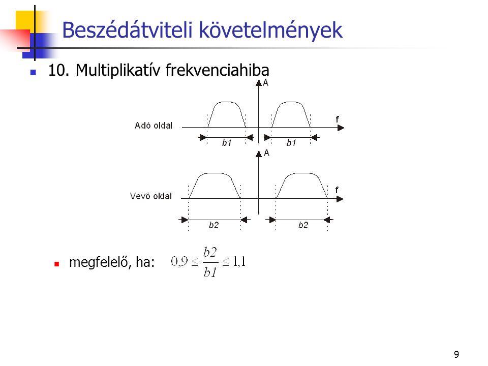 9 10. Multiplikatív frekvenciahiba megfelelő, ha: Beszédátviteli követelmények