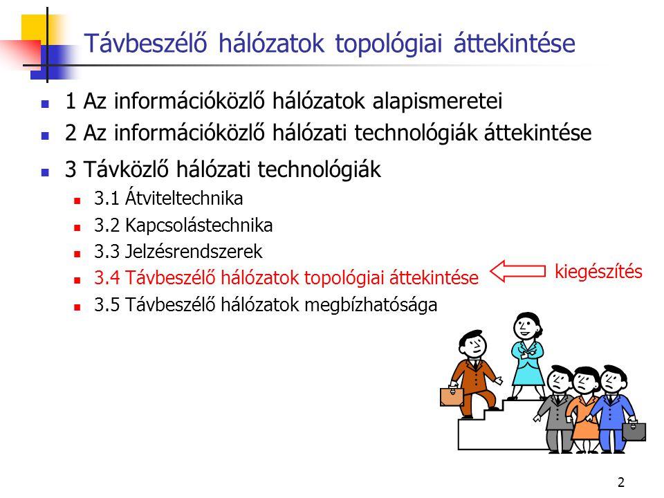 23 Digitális jelek átvitele analóg csatornán A nulla frekvencia közelében nem lehet információt átvinni.