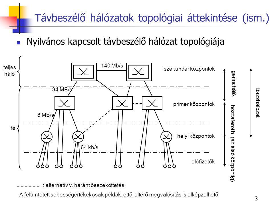 4 Példa földrajzi topológia PDH használata esetén : alternatív v.