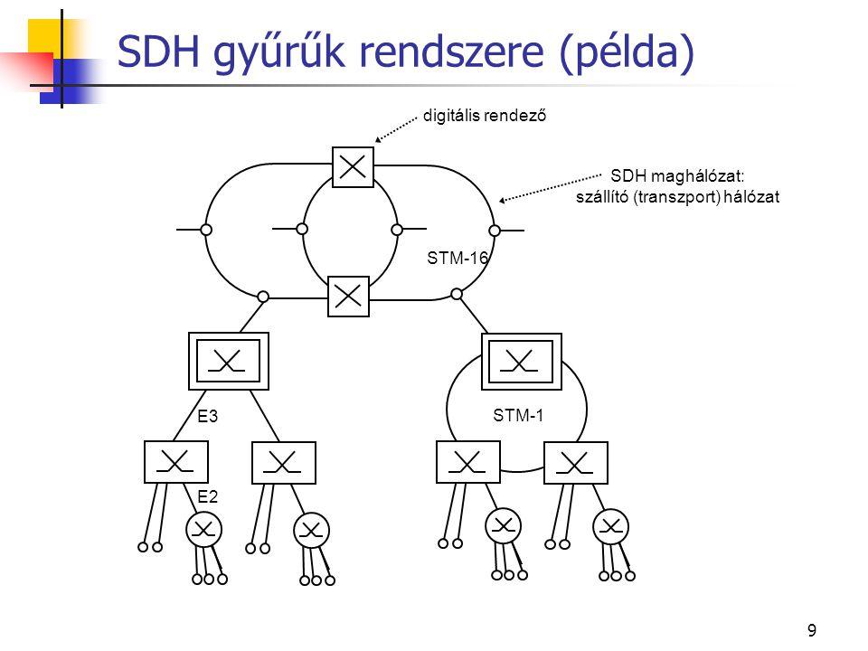 10 1 Az információközlő hálózatok alapismeretei 2 Az információközlő hálózati technológiák áttekintése 3 Távközlő hálózati technológiák 3.1 Átviteltechnika 3.2 Kapcsolástechnika 3.3 Jelzésrendszerek 3.4 Távbeszélő hálózatok topológiai áttekintése 3.5 Távbeszélő hálózatok megbízhatósága 4 Szemelvények a fizikai rétegből Szemelvények a fizikai rétegből