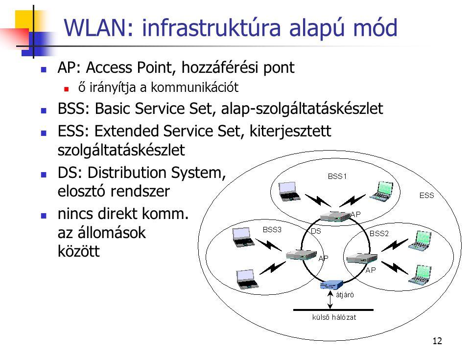 12 WLAN: infrastruktúra alapú mód AP: Access Point, hozzáférési pont ő irányítja a kommunikációt BSS: Basic Service Set, alap-szolgáltatáskészlet ESS: