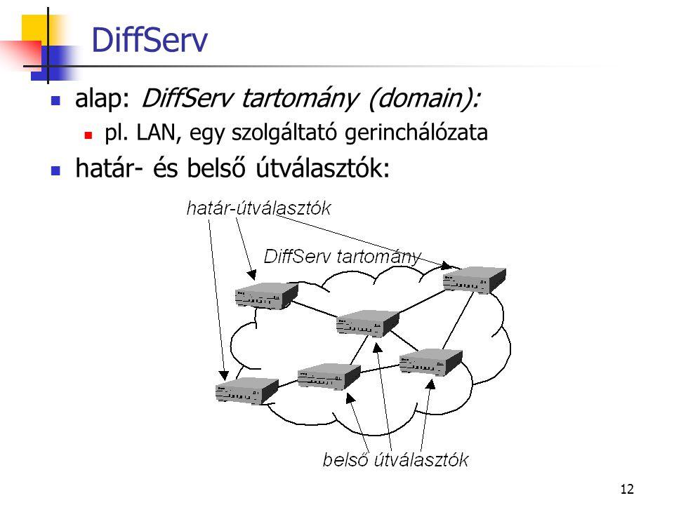 12 DiffServ alap: DiffServ tartomány (domain): pl. LAN, egy szolgáltató gerinchálózata határ- és belső útválasztók:
