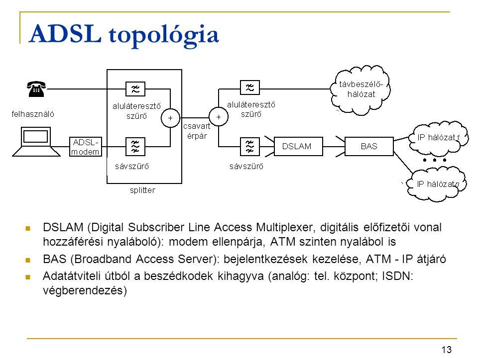 13 ADSL topológia DSLAM (Digital Subscriber Line Access Multiplexer, digitális előfizetői vonal hozzáférési nyaláboló): modem ellenpárja, ATM szinten