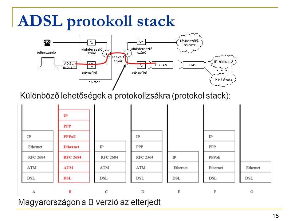 15 ADSL protokoll stack Különböző lehetőségek a protokollzsákra (protokol stack): Magyarországon a B verzió az elterjedt