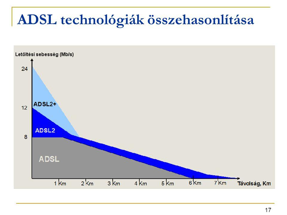 17 ADSL technológiák összehasonlítása
