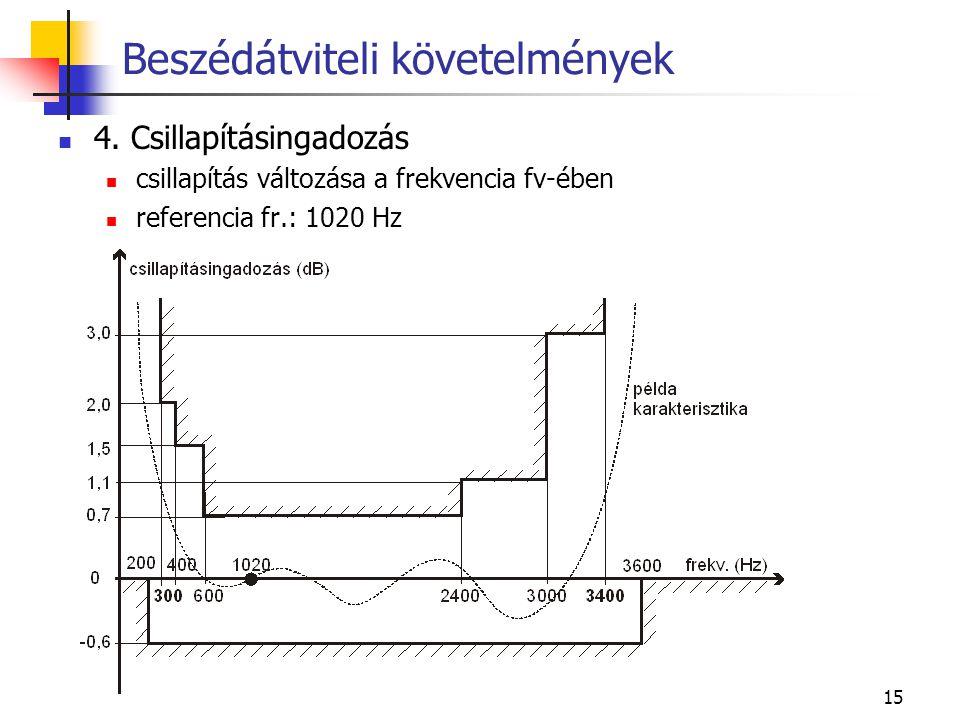 15 4. Csillapításingadozás csillapítás változása a frekvencia fv-ében referencia fr.: 1020 Hz Beszédátviteli követelmények