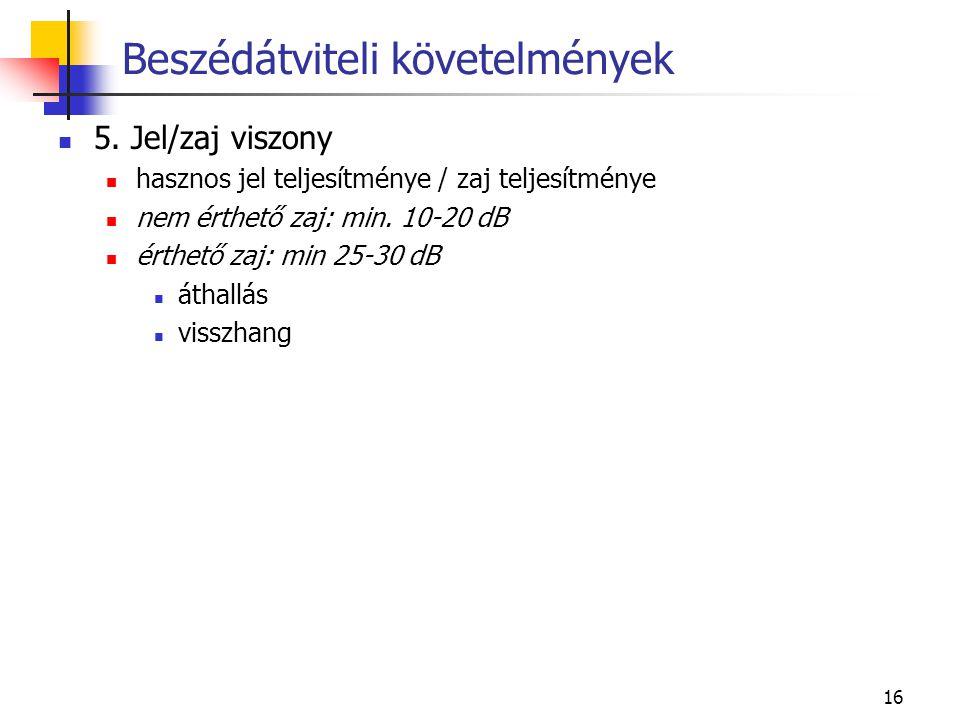 16 5. Jel/zaj viszony hasznos jel teljesítménye / zaj teljesítménye nem érthető zaj: min.