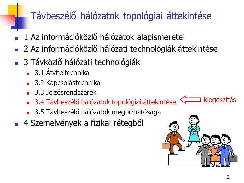 2 1 Az információközlő hálózatok alapismeretei 2 Az információközlő hálózati technológiák áttekintése 3 Távközlő hálózati technológiák 3.1 Átviteltechnika 3.2 Kapcsolástechnika 3.3 Jelzésrendszerek 3.4 Távbeszélő hálózatok topológiai áttekintése 3.5 Távbeszélő hálózatok megbízhatósága 4 Szemelvények a fizikai rétegből Távbeszélő hálózatok topológiai áttekintése kiegészítés